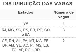 tabela_distribuicao_serie_d